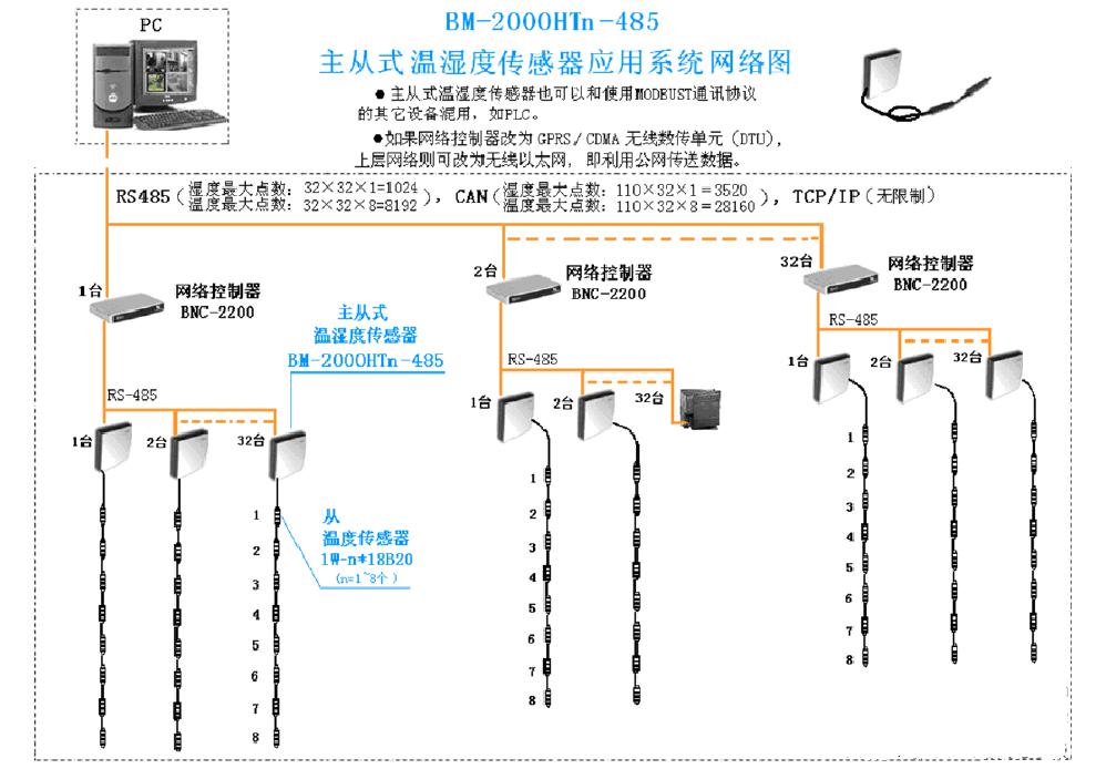 主从式温湿度传感器 BM-2000HTD-485型主从式温湿度传感器是我公司针对楼宇自控特殊应用场合研发的一种纯数字式温湿度传感器,在主温湿度传感器的外部可自带1~16只从温度传感器,主传感器壳体内置一个温度传感器和一个湿度传感器,从传感器通过一条专用电缆连接1~16只单总线数字式温度传感器,通过专用通讯协议将数据读至主传感器,主传感器通过RS485通讯与上层设备通讯,通讯协议为MODBUS RTU。(无模拟量输出) BM-2000HTD-485主从式型温湿度传感器采用8位高性能嵌入单片机,适用于一台空调